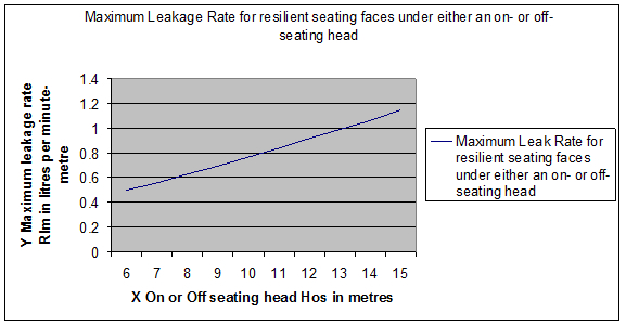 Maximum Leakage Rate for resilient seating faces under either an on- or off- seating head